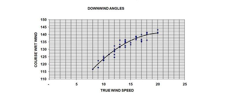 downwind-angles-chart