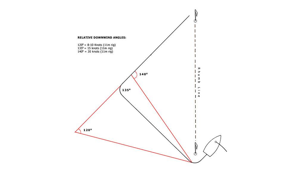 downwind-angles